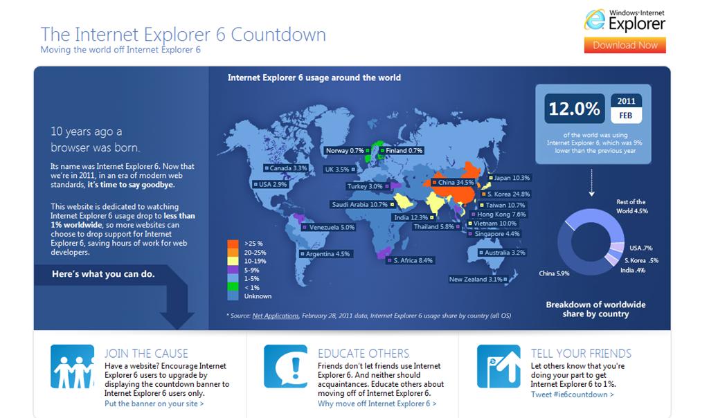Microsoft contra Internet Explorer 6