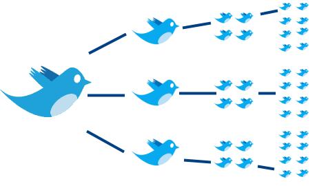 Twitter notificará los retweets por email