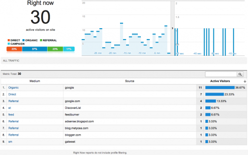 Google Analytics suma herramientas para control en tiempo real
