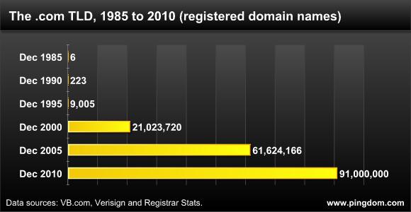 Evolución del dominio .com