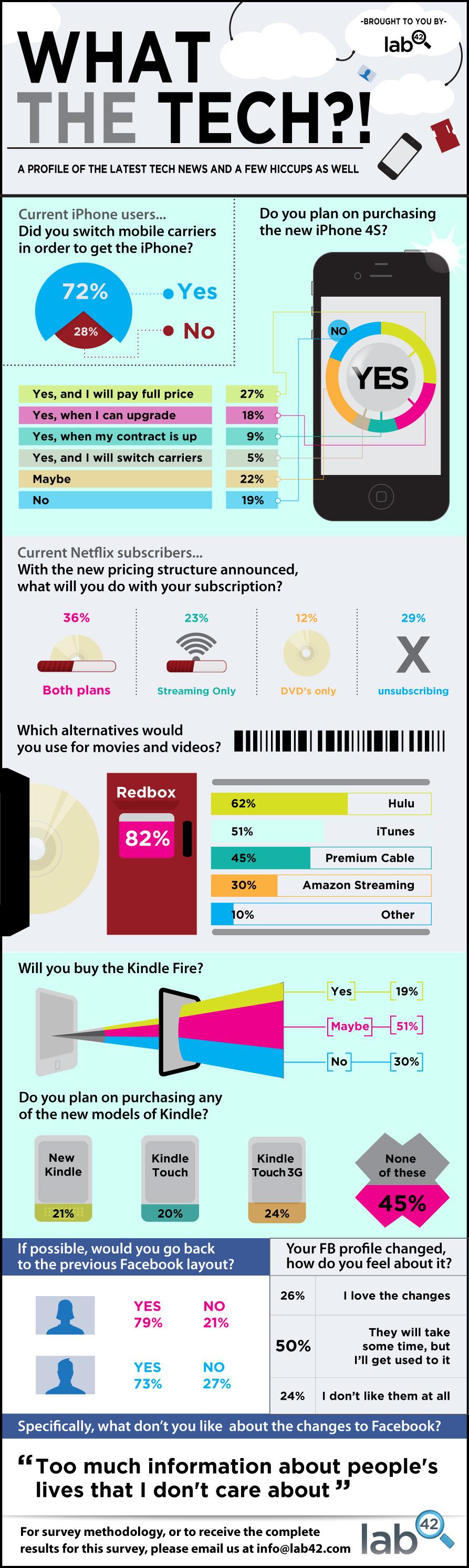 ¿Qué piensan los usuarios de las nuevas tecnologías?