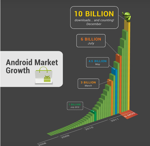 Android Market superó los 10 mil millones de apps descargadas
