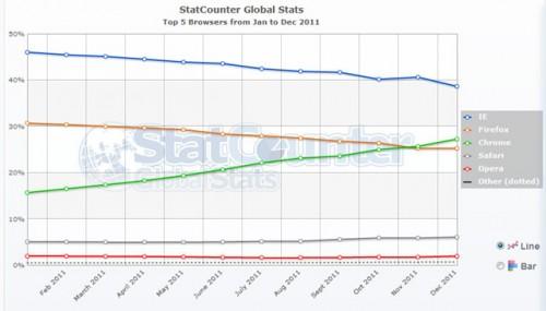 IE y Firefox siguen perdiendo terreno frente a Chrome