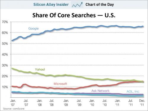 Bing supera a Yahoo! en Estados Unidos