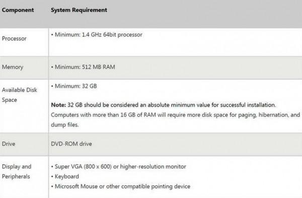 Requisitos de instalación de Windows 8