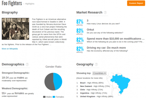 Grooveshark lanzó Beluga, base de datos sobre artistas y seguidores