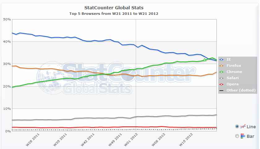 Chrome se consolida como el navegador que más crece
