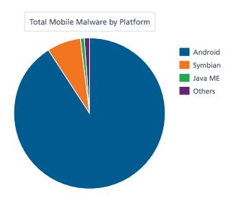 El malware para Android crece de forma alarmante