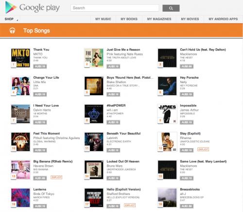 Google Play Music expande su presencia en Europa y Oceanía
