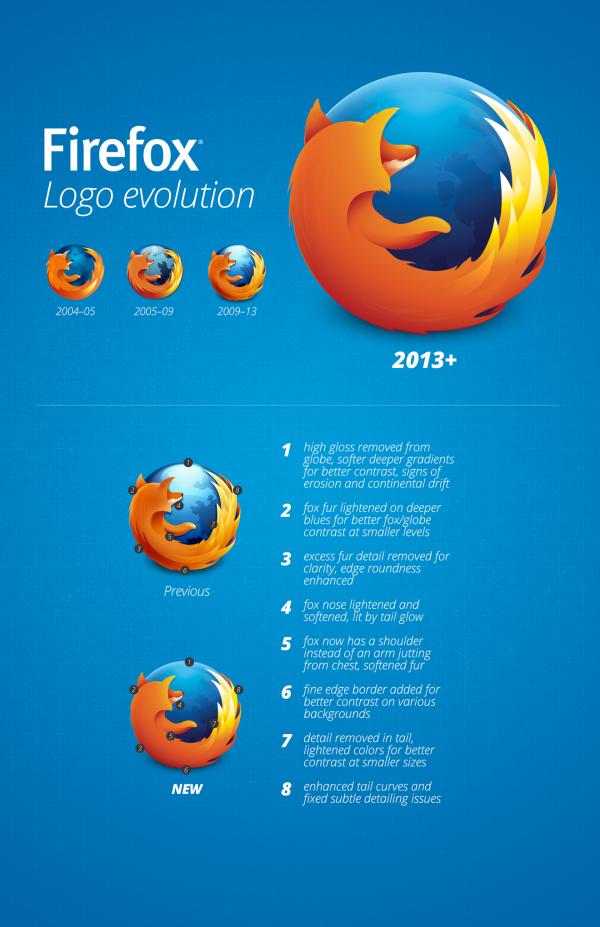Firefox estrena nuevo logo y se actualiza
