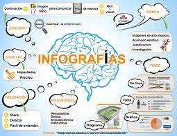 Claves para que tu infografía triunfe en la red